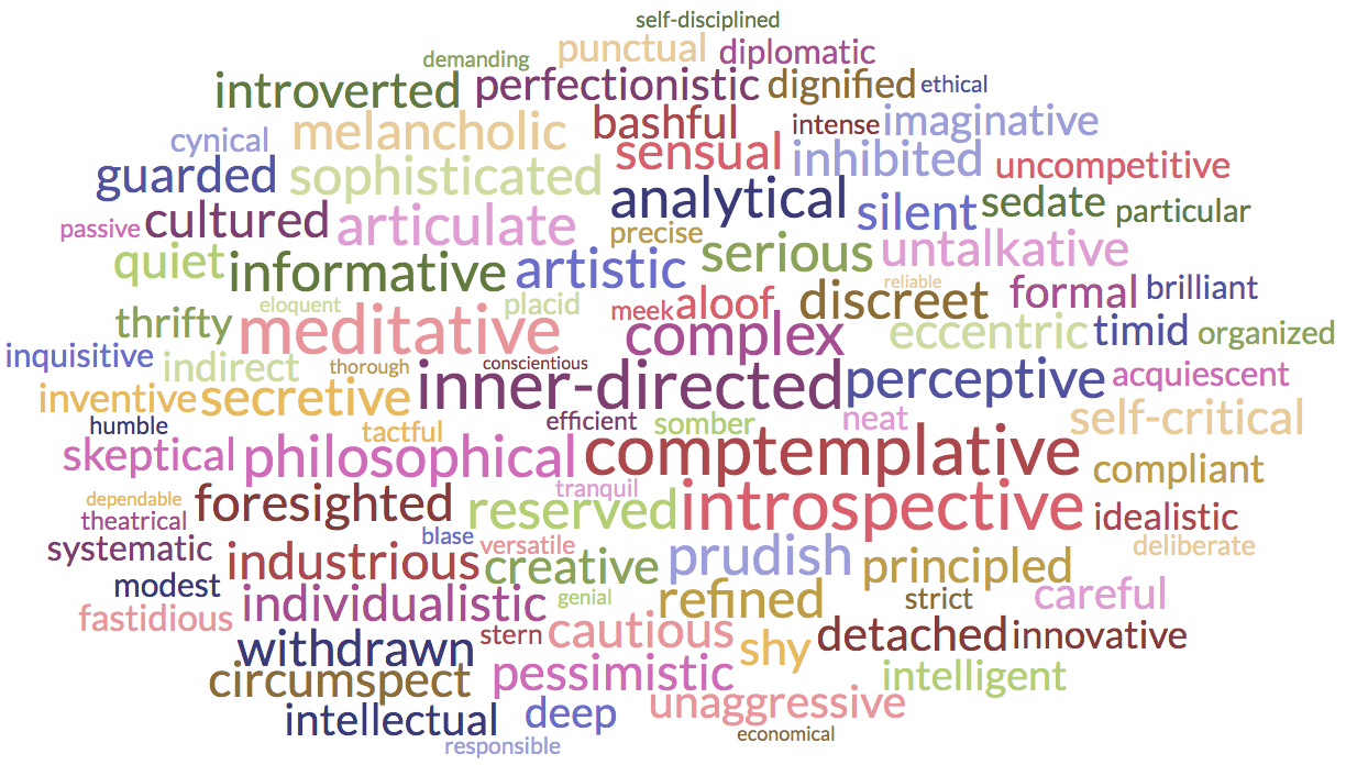 My personality description from TraitLab