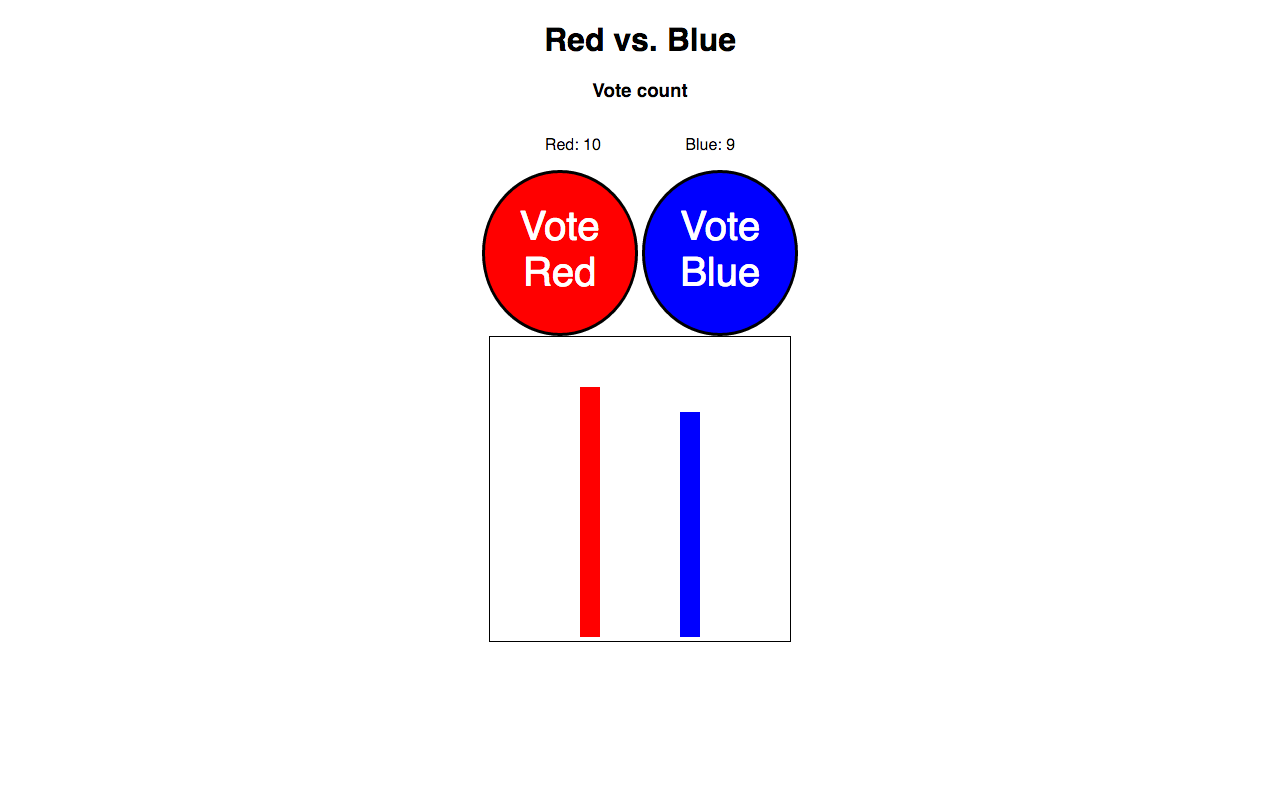 Our humble voting app, with a static bar plot